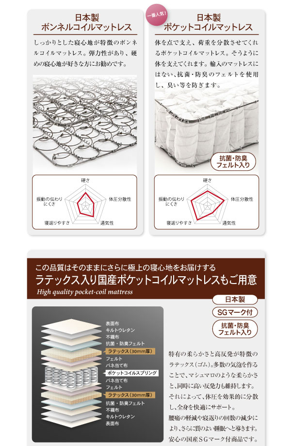 日本製ボンネルコイルとポケットコイルの違い