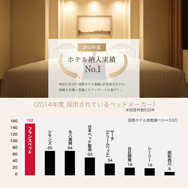 2014年度 ホテル納入実績 No.1