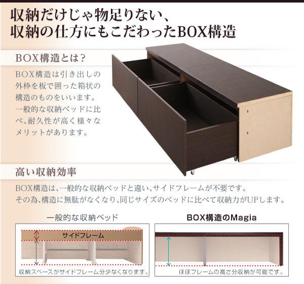 高い収納効率のBOX構造