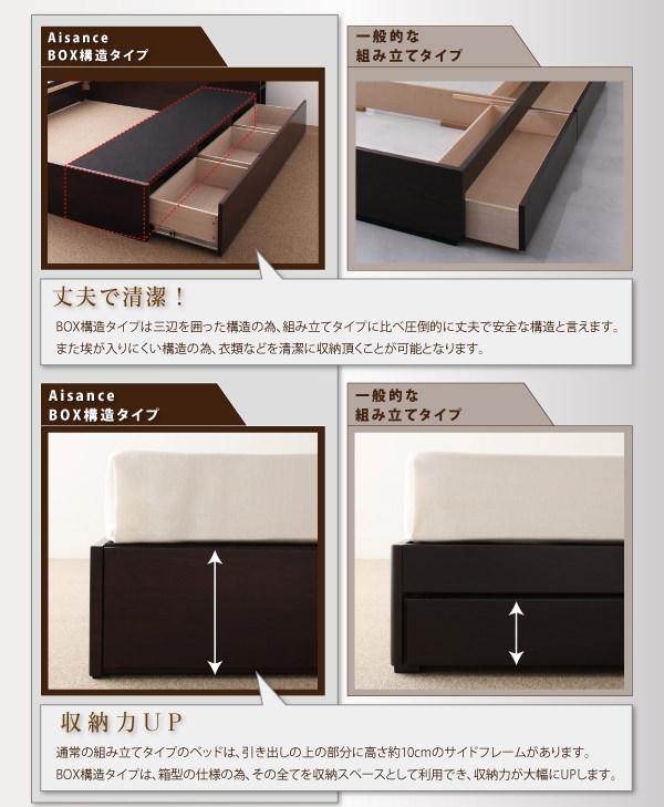 BOX構造の特徴